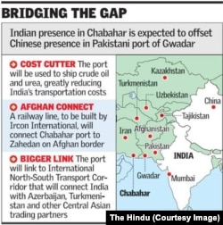 The Chabahar port