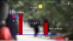 نرخ بیکاری در ایران به نزدیک ۱۲ درصد رسید