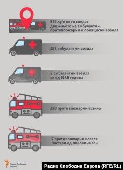 Нов систем за стари амбулантни возила