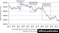 Мерења од 1951-2004 година од УХМР за нивото на водата во Преспанското Езеро. Извор: МЕД.