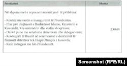 Shpenzimet e bëra për reprezentacion nga presidentja e Kosovës, Vjosa Osmani.