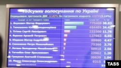 Даже предварительные результаты первого тура показывают: без Сергея Тигипко и Арсения Яценюка кандидатам-финалистам - Виктору Януковичу и Юлии Тимошенко - не обойтись.