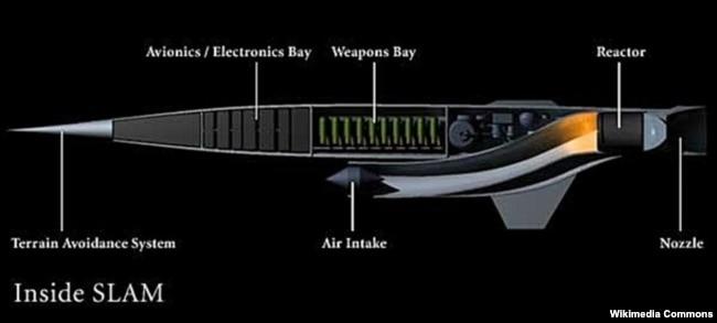 Устройство ракеты проекта SLAM