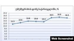 უმუშევრობის სტატისტიკა