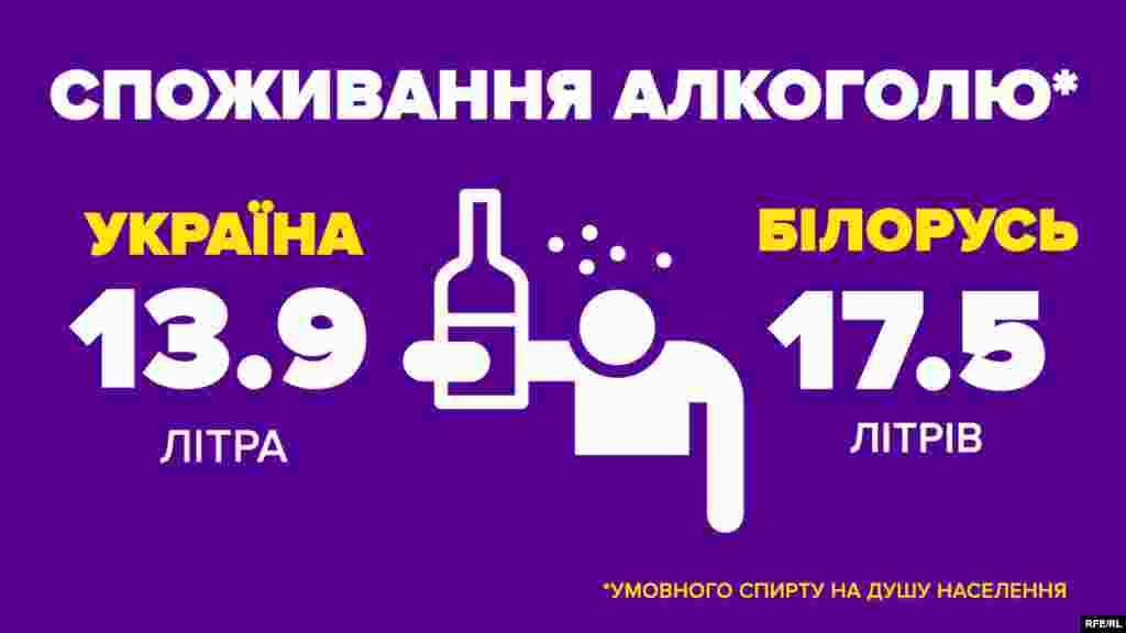 Споживання алкоголю (2015 рік) Україна – 13,9 літра умовного спирту на душу населення Білорусь – 17,5 літрів умовного спирту на душу населення