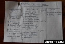 Миркасыйм Госмановның 2010-2011 елгы уку елына төзелгән эш планы