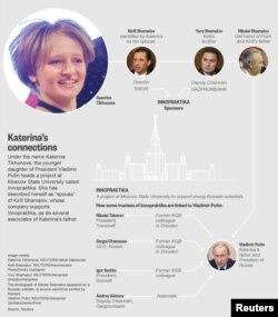Katerina Tikhonova's connections
