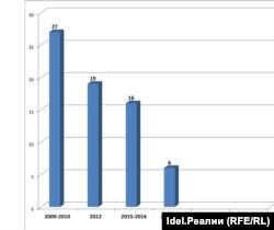 """Диаграмма губернаторских отставок в России. Самые """"урожайные"""" годы"""