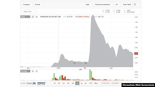 Останній найбільший стрибок вартості акцій Enerkon спричинила її заява про організацію зустрічей для віцепрем'єра Уруського з представниками SpaceX (графік з даними станом на 23.03.2021)