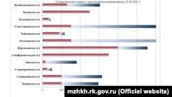 Наполнение водохранилищ Крыма по состоянию на 23 марта 2021 года