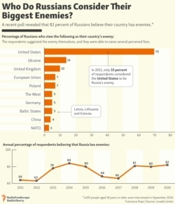 INFOGRAPHIC: Who Do Russians Consider Their Biggest Enemies?