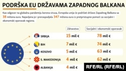 Pomoć EU zemljama Zapadnog Balkana