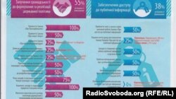 Інфографіка Transparency International «Успішність виконання партнерства «Відкритий уряд»