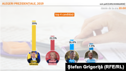 Exit poll Curs Avangarde