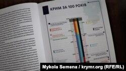 Страница из книги «Крим за завісою. Путівник зоною окупації»