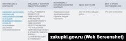 Кримський бізнесмен Андрій Єфремов організовував минулого року зліт кримської «Юнармії» за 803 тисячі рублів