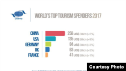 Источник: UNWTO Barometer 2018- World Tourism Organization (UNWTO), April 2018