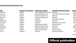 Документ о выплатах компанией Vimpelcom Гульнаре Каримовой