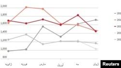 روند صادرات نفت ایران، بر اساس هزار بشکه. منبع: رویترز