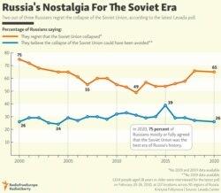 INFOGRAPHIC: Russia's Nostalgia For The Soviet Era