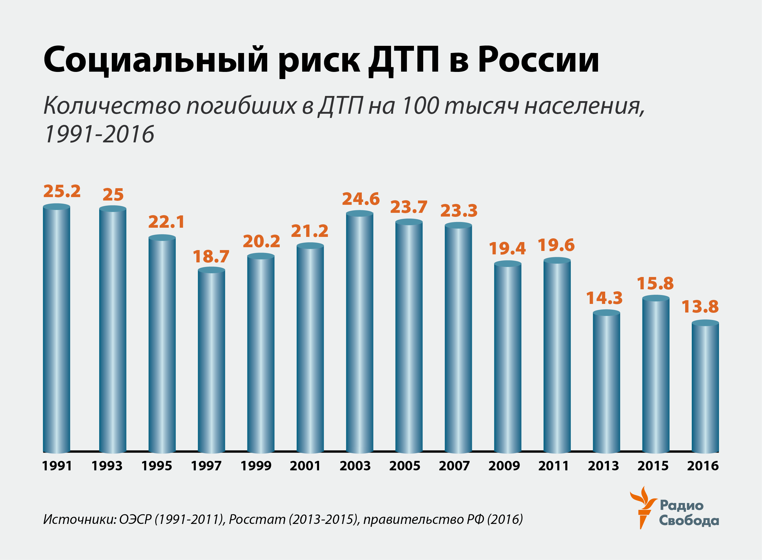 Russia-Factograph-Road Fatalities-Russia-1991-2016