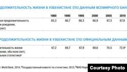 Продолжительность жизни в Узбекистане по данным Всемирного банка.