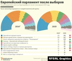 Infographic: What The New European Parliament Looks Like