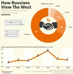 Infographic: How Russians View The West