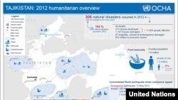 Tajikistan: 2012 humanitarian overview