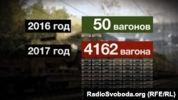 Вагони, які російські військові найняли для переміщення вантажів і солдатів до Білорусі
