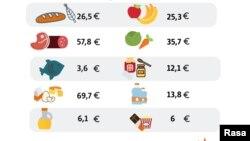 Potrošačka korpa u Crnoj Gori za januar