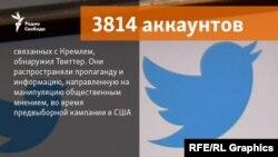 Кремльге қатысты делінген 3814 twitter-аккаунт Америкадағы президент сайлауында үгіт-насихатпен айналысты деп жарияланды.