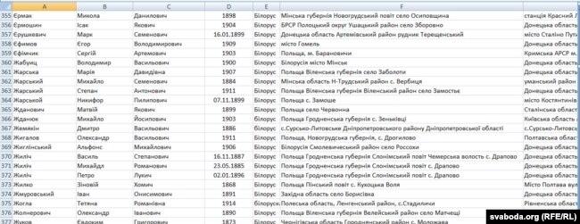 Фрагмэнт зь пераліку беларусаў, рэпрэсаваных ва Украіне