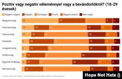 Fiatalok véleménye a bevándorlókról