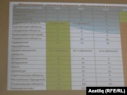 Русия төбәкләрендә татар телен укыткан мәктәпләр саны