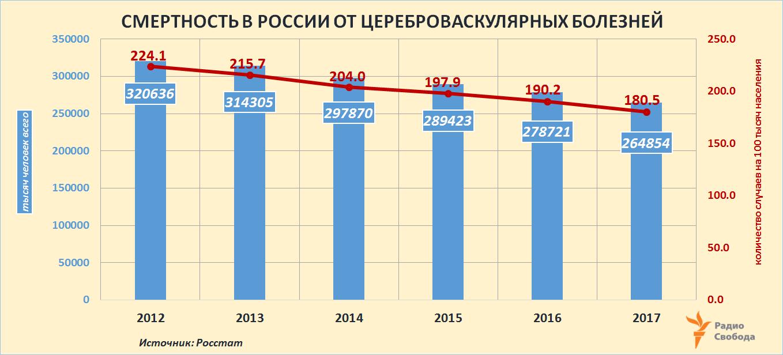 Russia-Factograph-Mortality-Causes-Russia-Stroke-2012-2017
