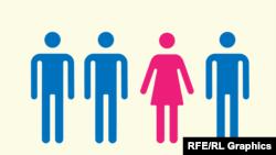 Gender bərabərsizliyi