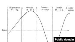 Теорія «довгих хвиль» Кондратьєва