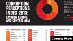 В рейтинге Transparency International за 2013 год по уровню коррупции Таджикистан находился на 154-м месте из 175 возможных.