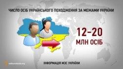 Число осіб українського походження за межами України