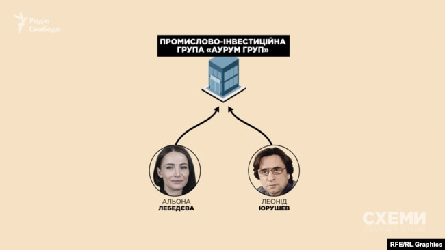 А засновницею «Аурум Груп» виступила донька ексміністра Альона Лебедєва