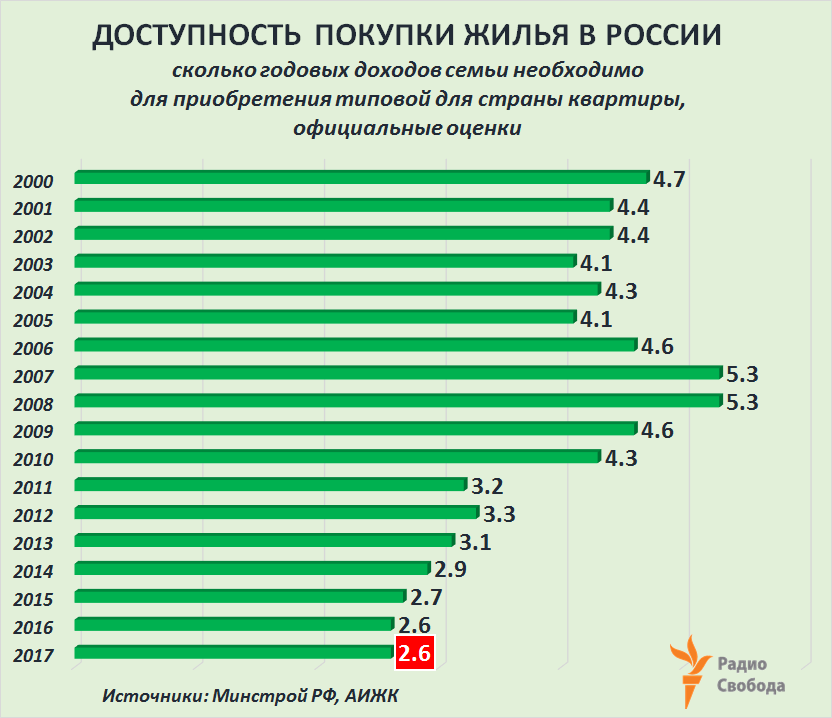Russia-Factograph-Housing-Mortgage-Affordability-Russia-2000-2017-official