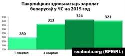 Дынаміка пакупніцкай здольнасьці заробкаў беларусаў у ЧС і БС, 2015 год