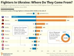 INFOGRAPHIC: Fighters In Ukraine: Where Do They Come From?