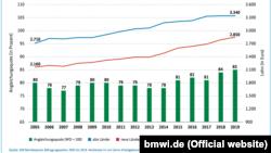 Середньомісячний валовий заробіток у нових та старих федеральних землях та рівень коригування з 2005 по 2019 рік. Зліва – шкала вирівнювання зарплат у відсотках; справа – зарплата у євро. Зелений колір – коригування; синій колір – старі федеральні землі (захід); червоний колір – нові федеральні землі (схід). Джерело: Річний звіт про стан німецької єдності у 2020 році