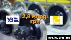 «Схеми» з'ясували, що з 2015 року державна компанія «Укрзалізниця» купила у компаній Пінчука колес щонайменше на 2,8 мільярдів гривень