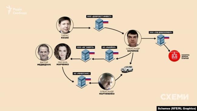«Схеми» встановили, що директором і власником компанії, яка зводить канатну дорогу, є особа, яка фігурувала або фігурує у структурі російських компаній Медведчука та Козака