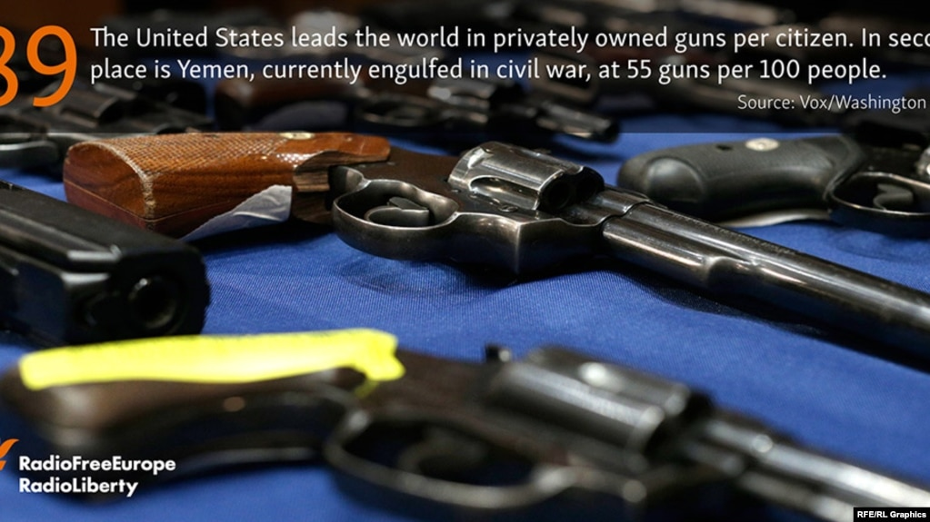Stat of the Day -- guns in US