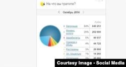 """Скриншот из интернет-банка, выложенный Владимиром Аникеевым на форуме """"Паттаевка"""""""