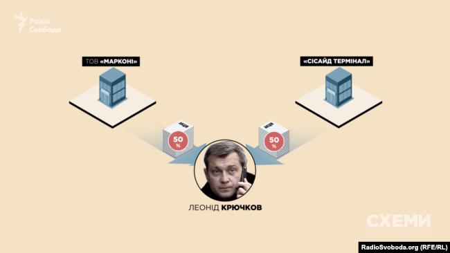 По 50 відсотків у фірмах «Марконі» та «Сісайд Термінал» відійшли київському бізнесмену Леоніду Крючкову